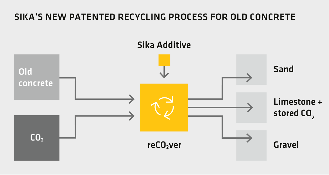 Sika's New Patented Recycling Process