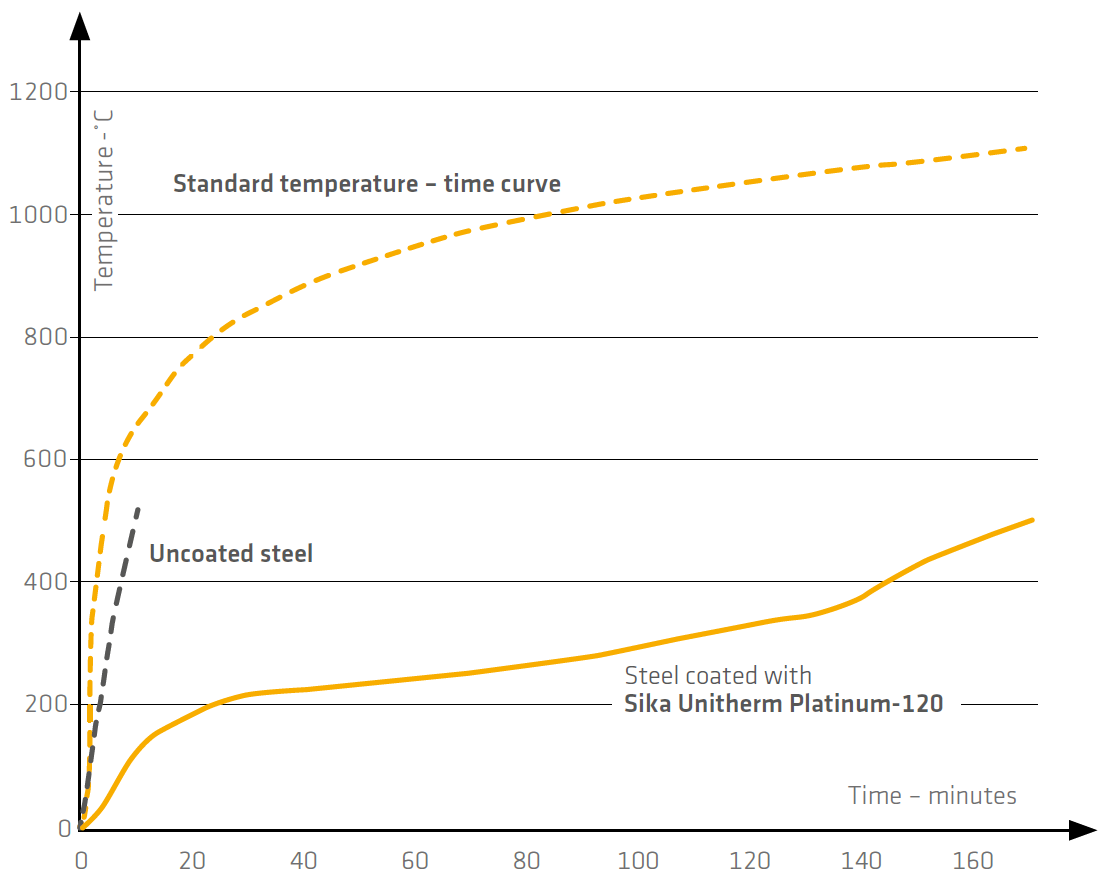 Graph comparing fire resistance of steel: uncoated vs. Sika Unitherm Coat