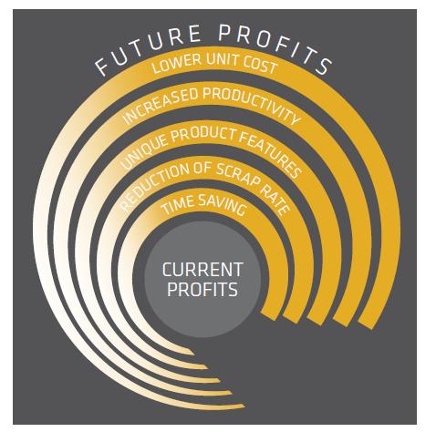 Profits Graphic Future/Current