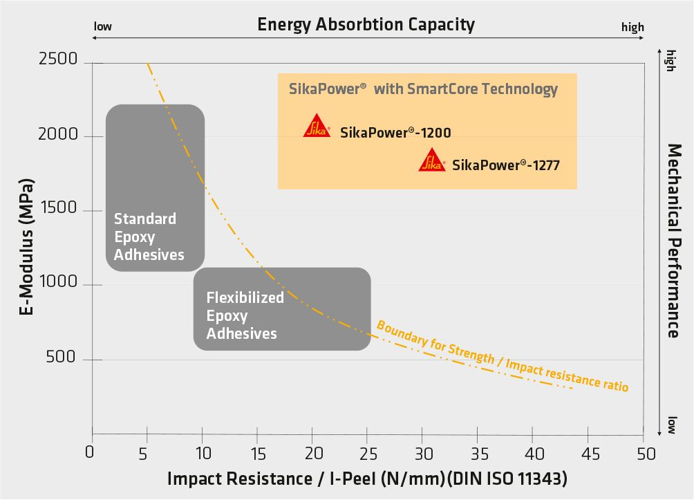 Grafic showing energy absorption for Sturctural adhesive Smartcore products