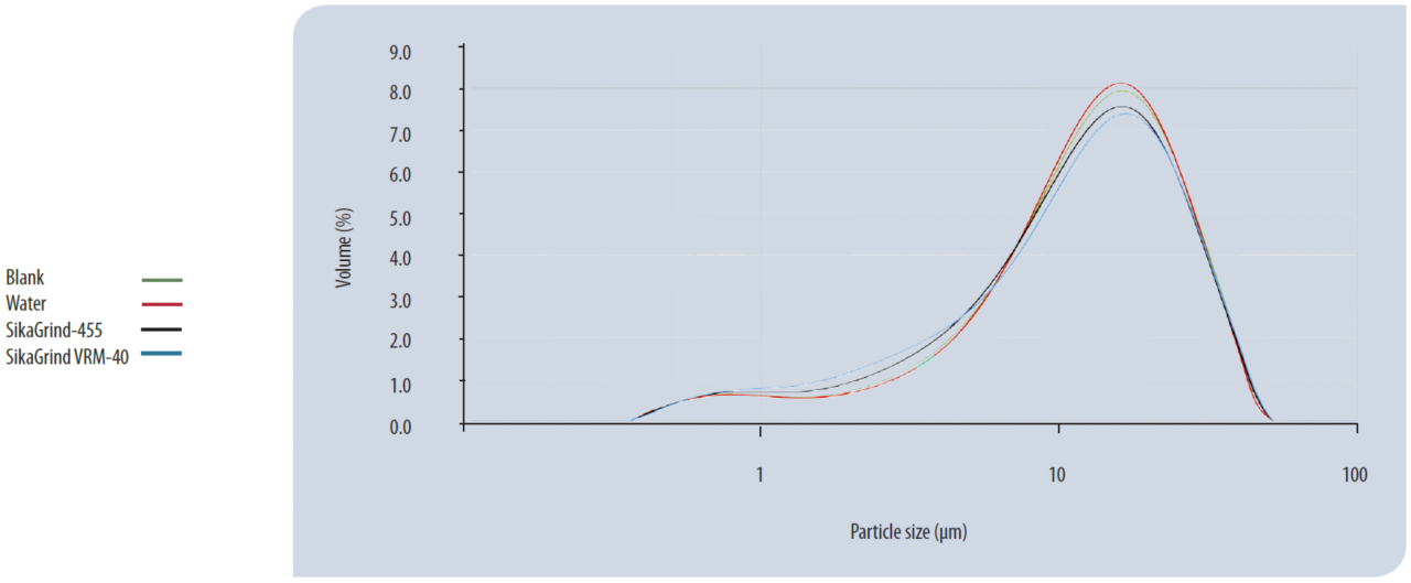 Particle size distribution of cements made using different grinding aids.