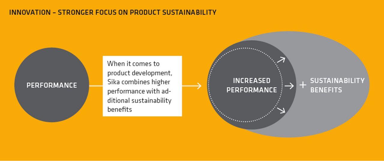 Sika's Innovation Process
