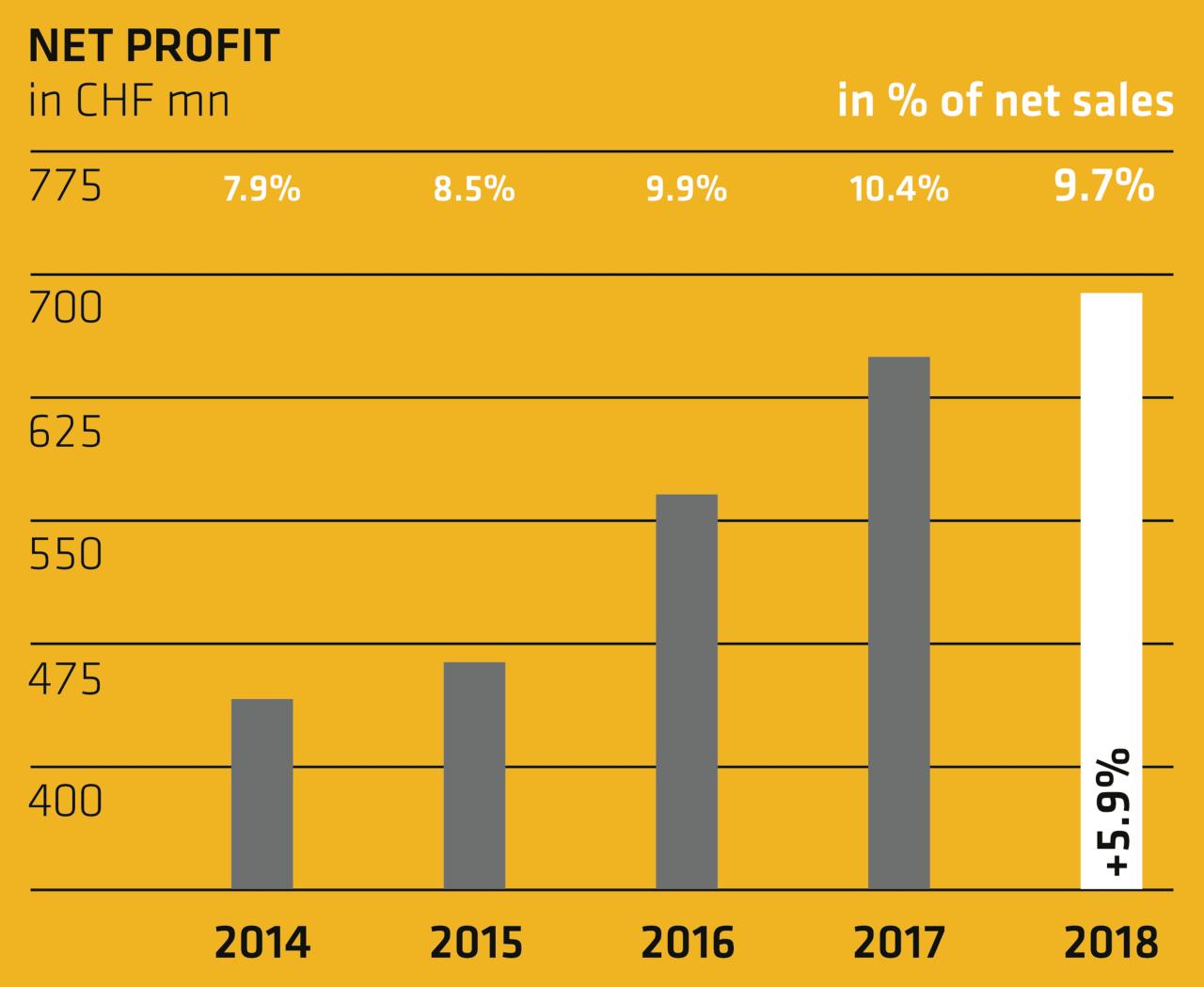 Net profit - Annual Report 2018