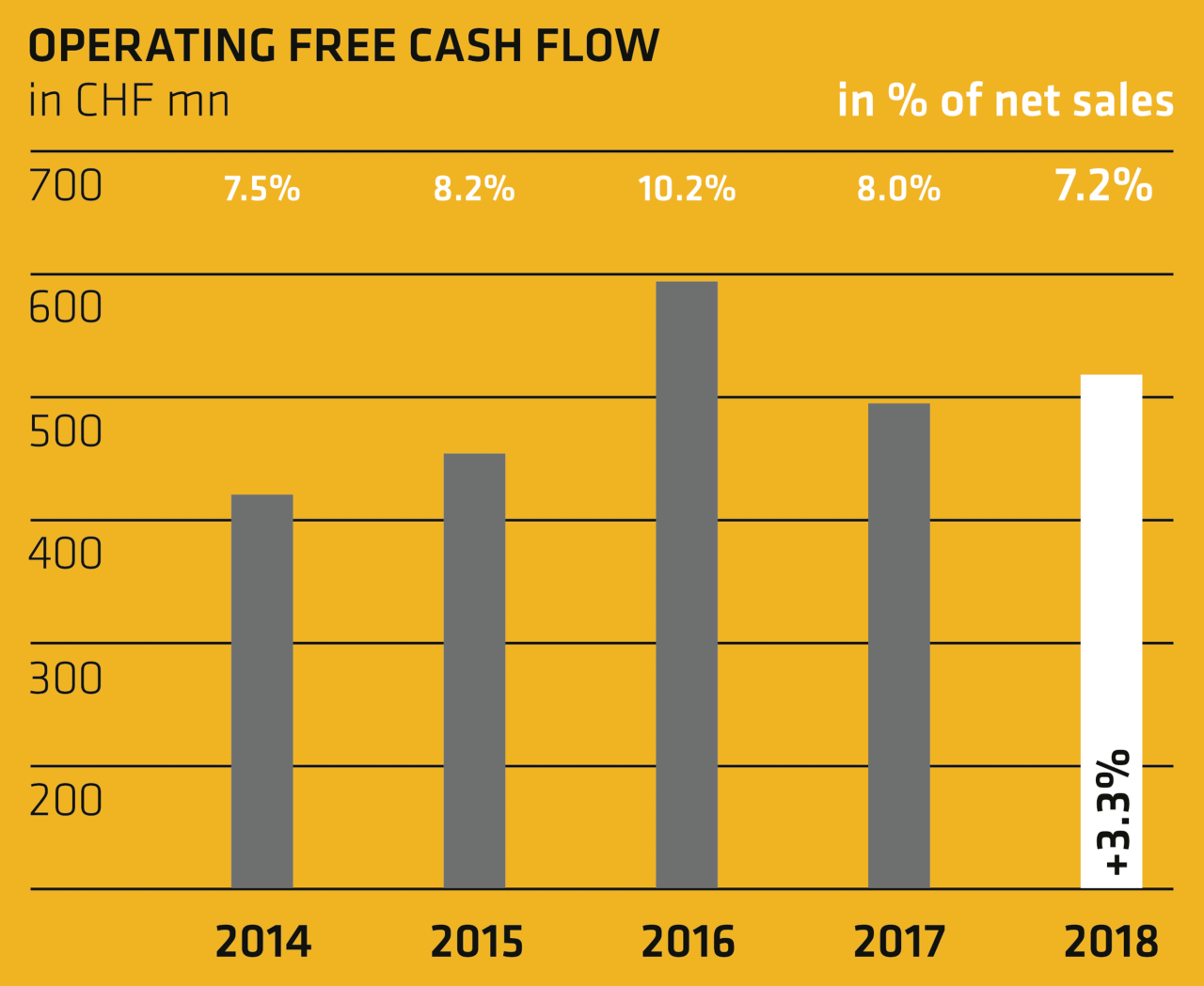 Operating free cash flow - Annual Report 2018