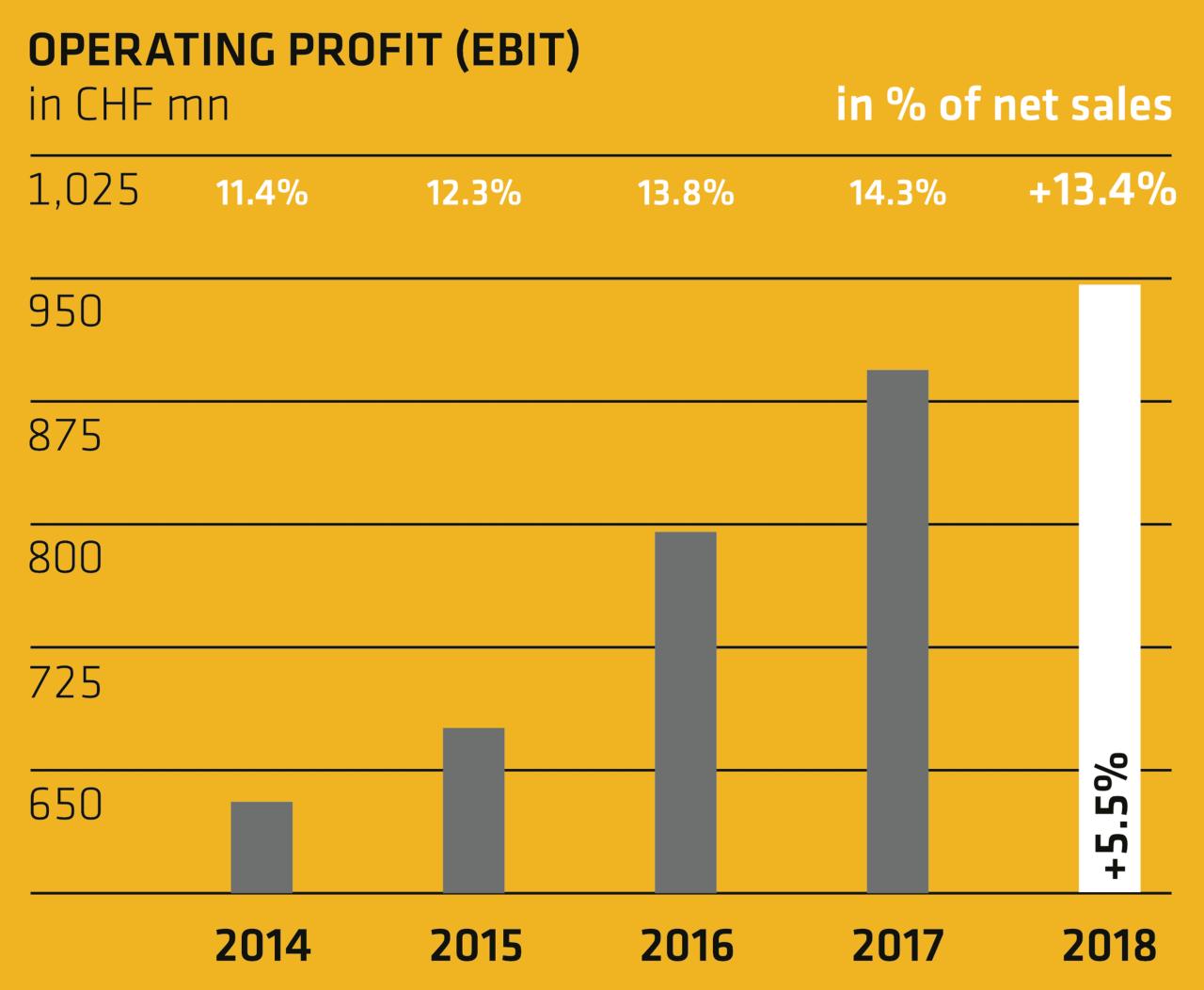 Operating profit (EBIT) - Annual Report 2018