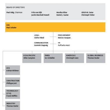 Sika Organizational Chart