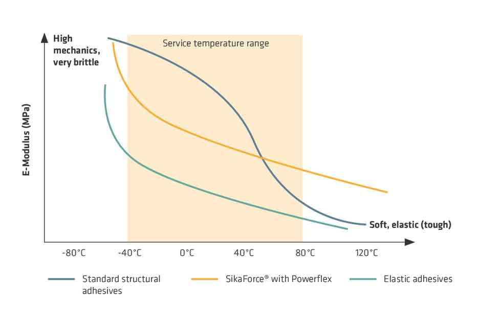 SikaPowerflex: Constant performance over service temperature