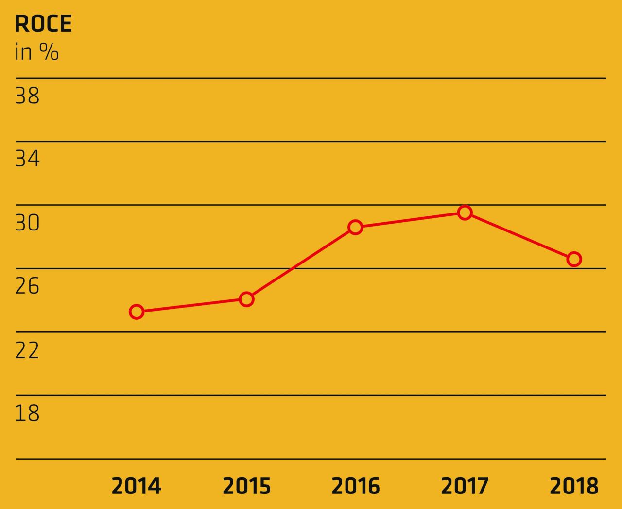 ROCE - Annual Report 2018