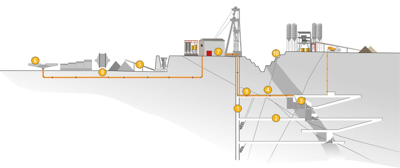 Solutions for Mining
