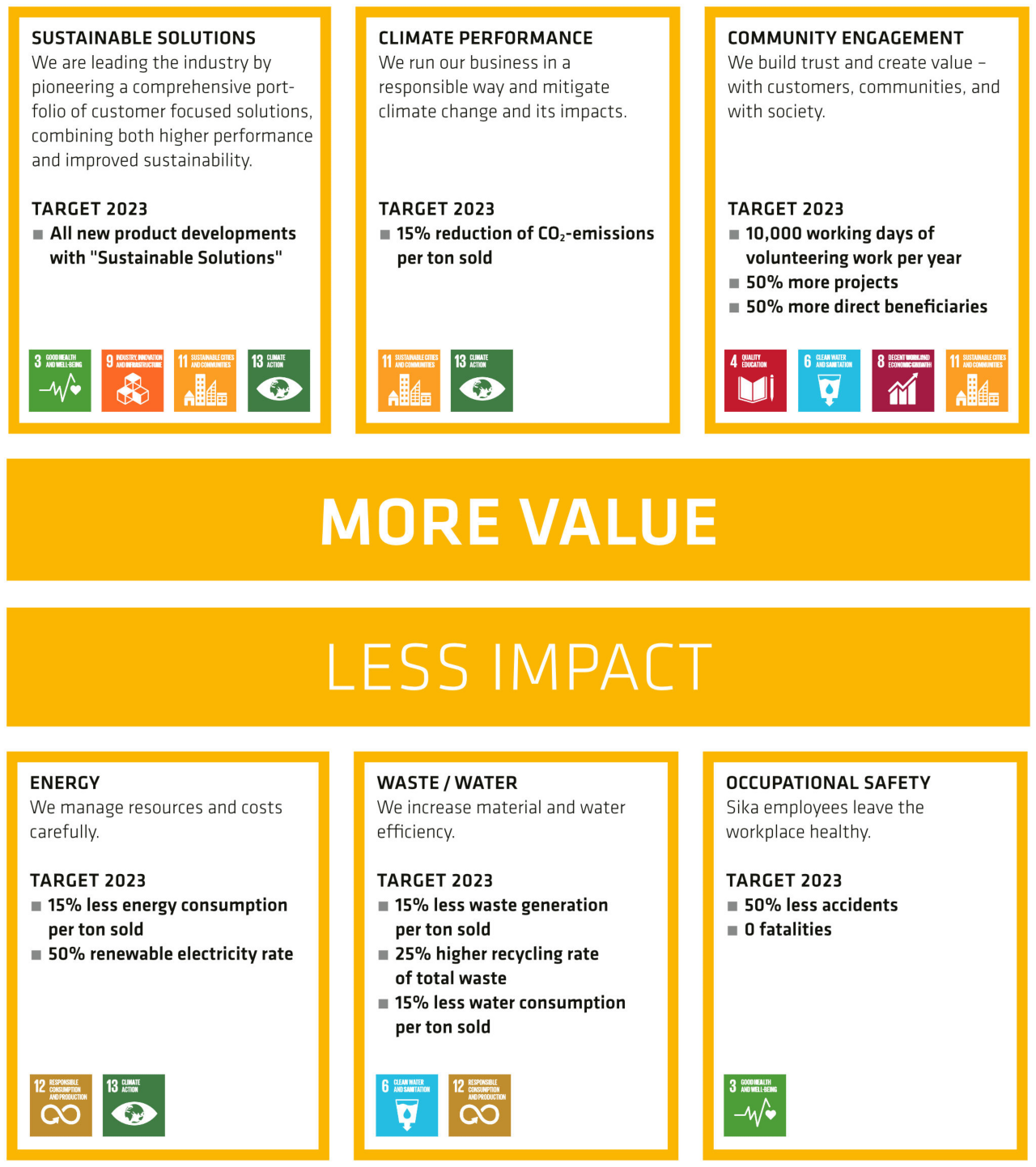 "Sustainability: ""More Value - Less Impact"""