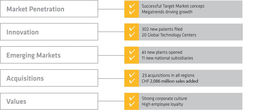 Sika strategy achievements since 2015