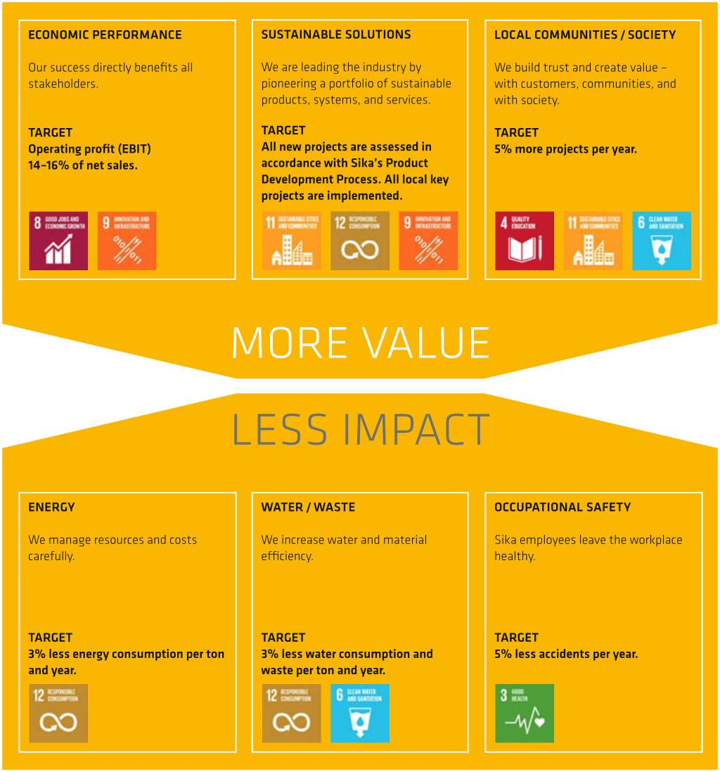 Sika Sustainability Strategy