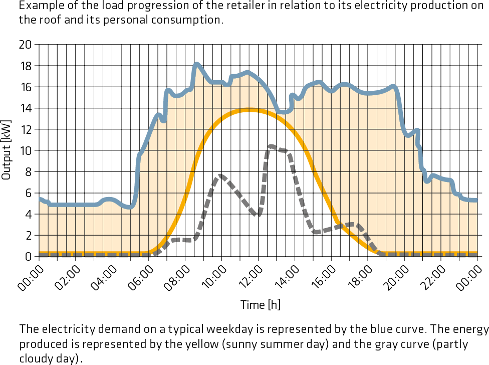 Example of the load progression of the retailer in relation to its electricity production on the roof and its personal consumption.