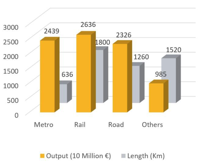 Graph showing worldwide tunnel construction output by use