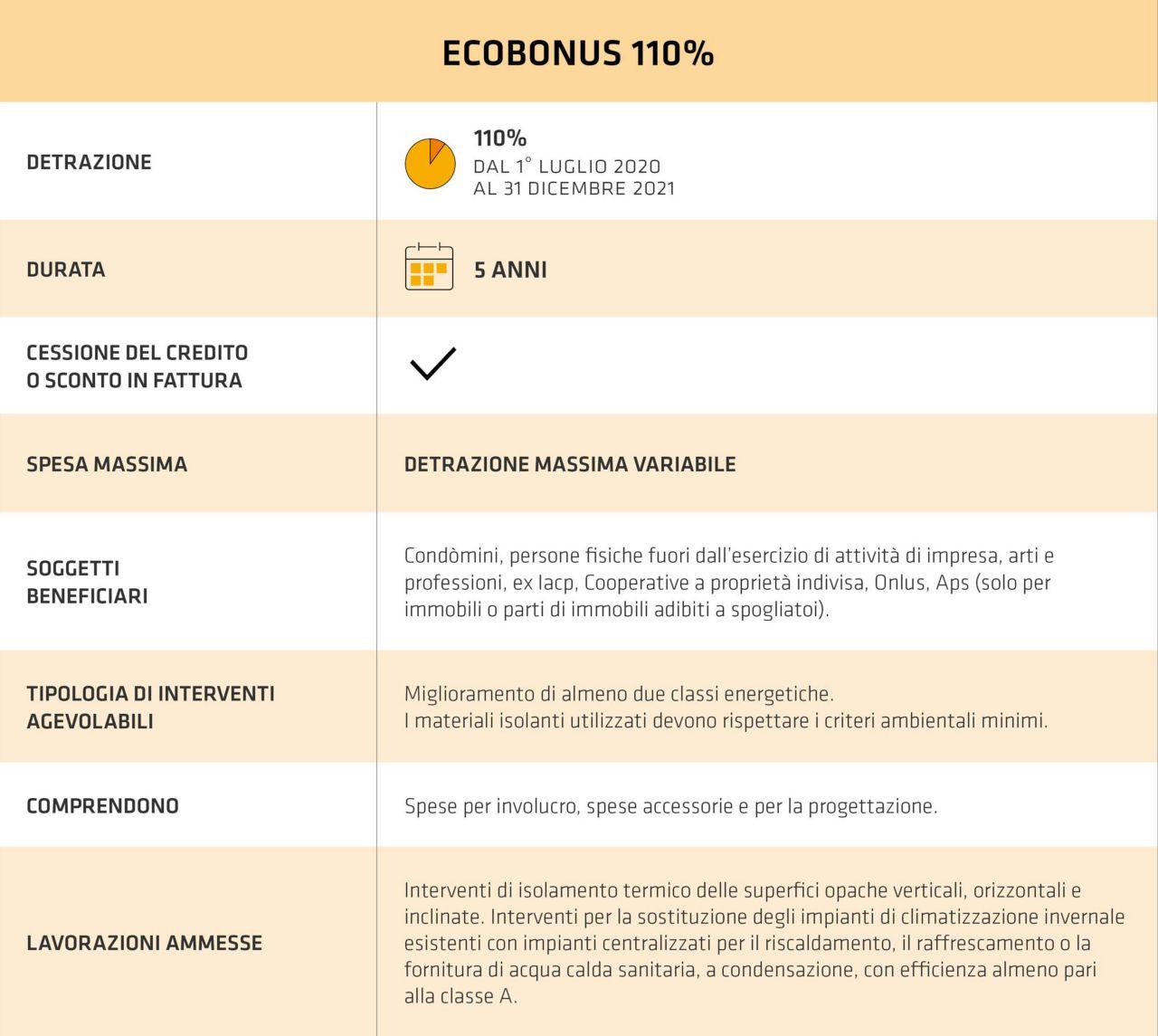 Tabella Guida Ecobonus 110%