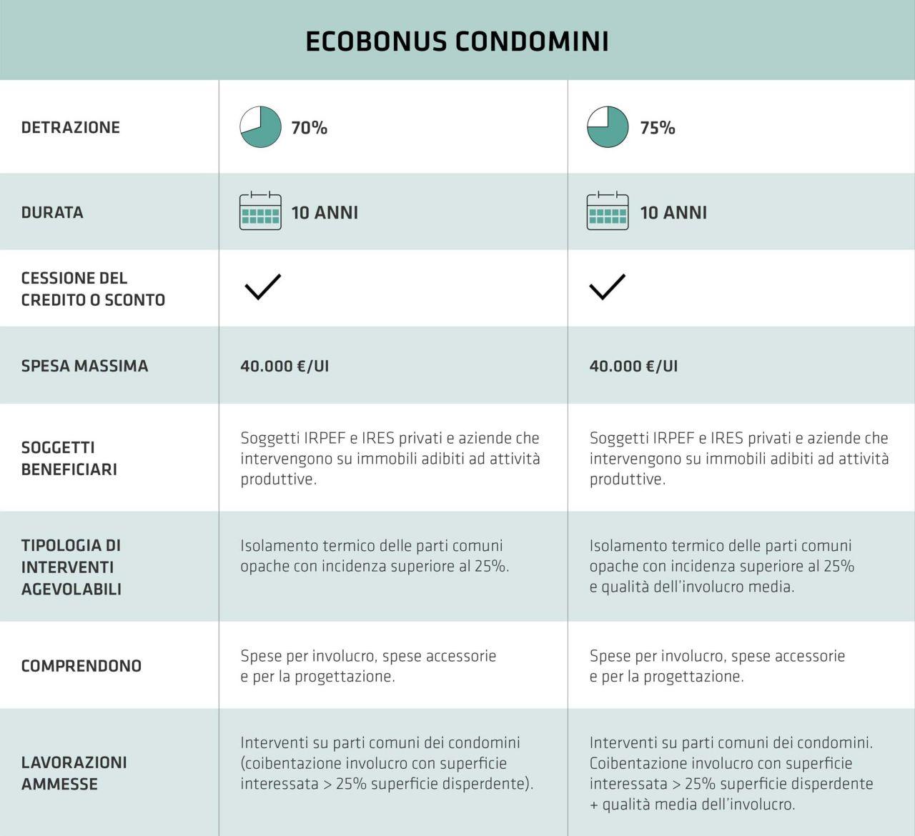 Tabella Guida Ecobonus Condomini