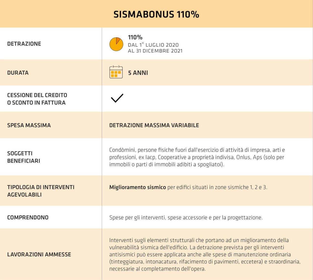 Tabella Guida Sismabonus 110%
