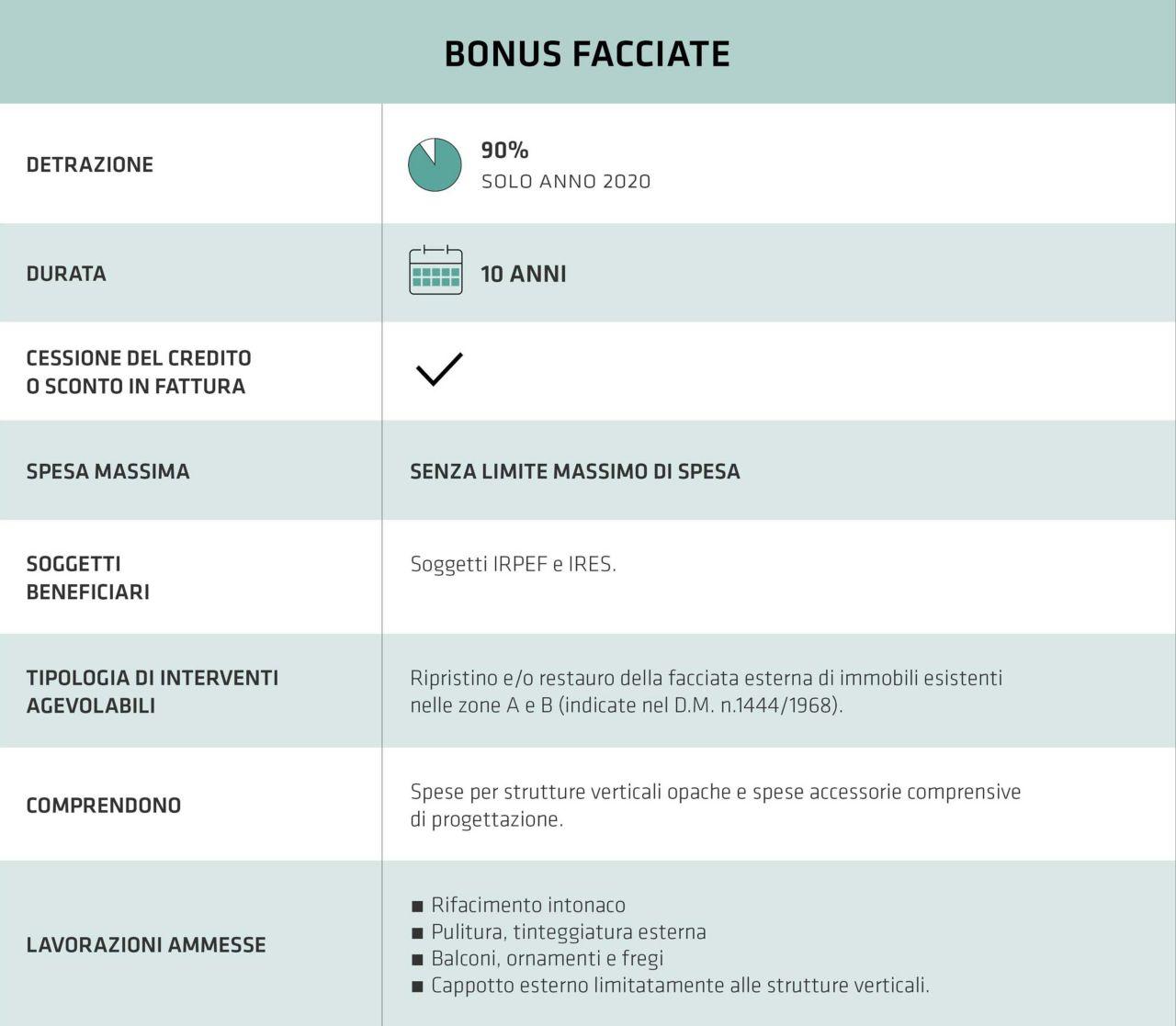 Tabella Guida Bonus Facciate