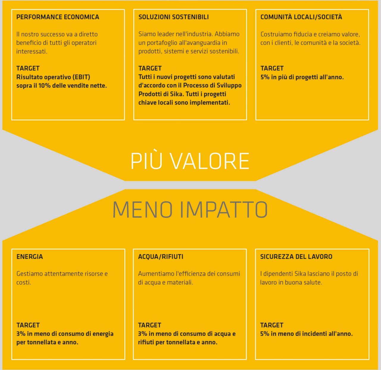 Sei obiettivi di sostenibilità - infografica