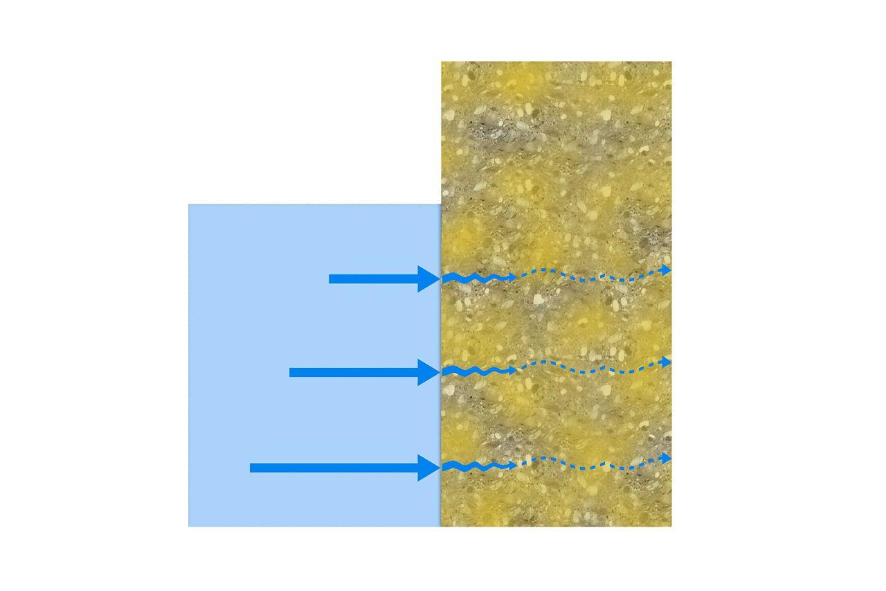 Sistema di impermeabilizzazione integrato