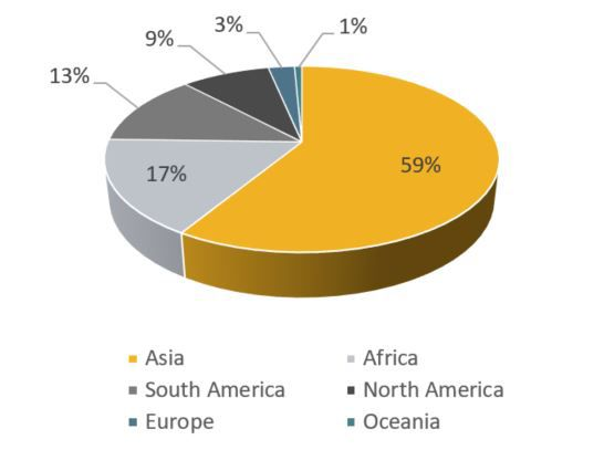 Pie chart showing planned hydro capacity by region for dams