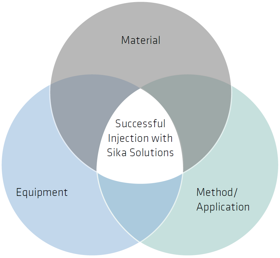 Successful Injection with Sika Solutions Graphic
