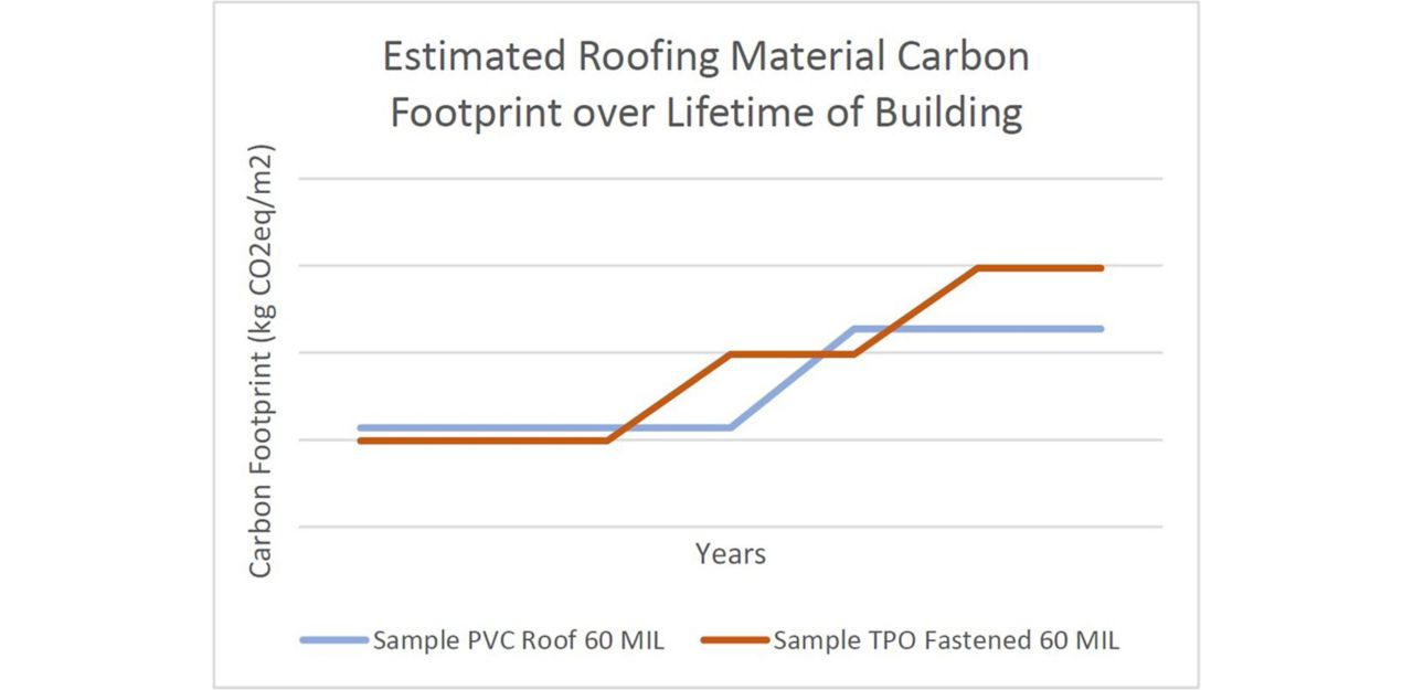 Carbon footprint over lifetime of a building