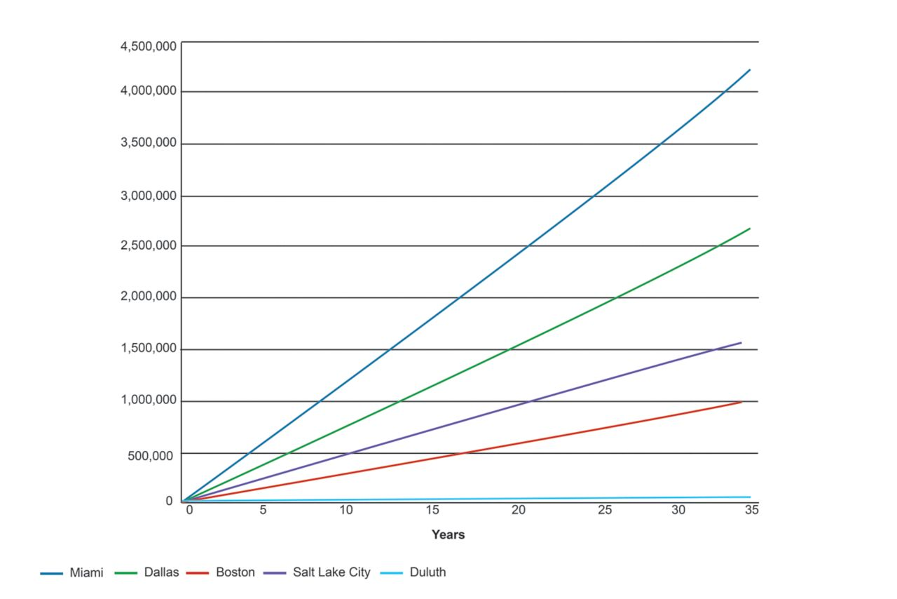 cumulative graph