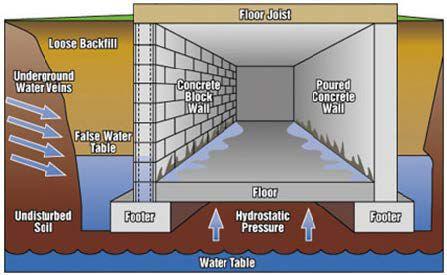 Hydrostatic Pressure & Moisture Vapor