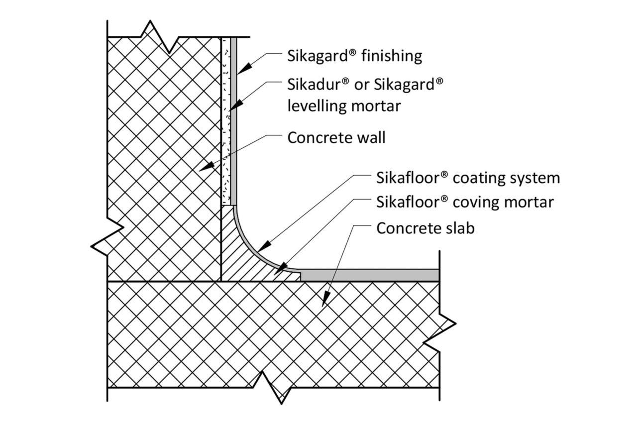 Sikafloor Floor Wall Coating with Rigid Cover Detail