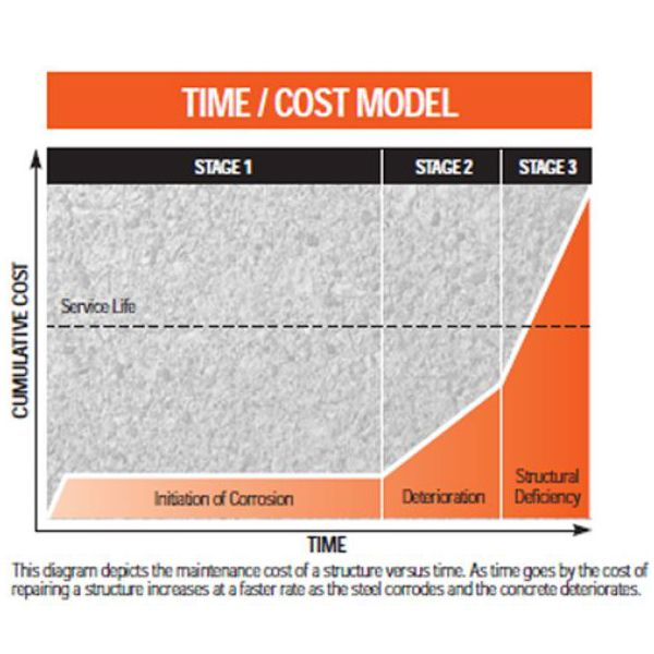 Time Cost Model