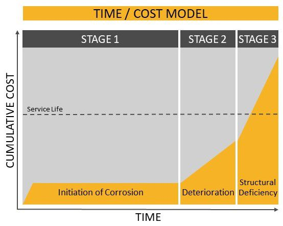 Time/Cost Diagram of corrosion over time