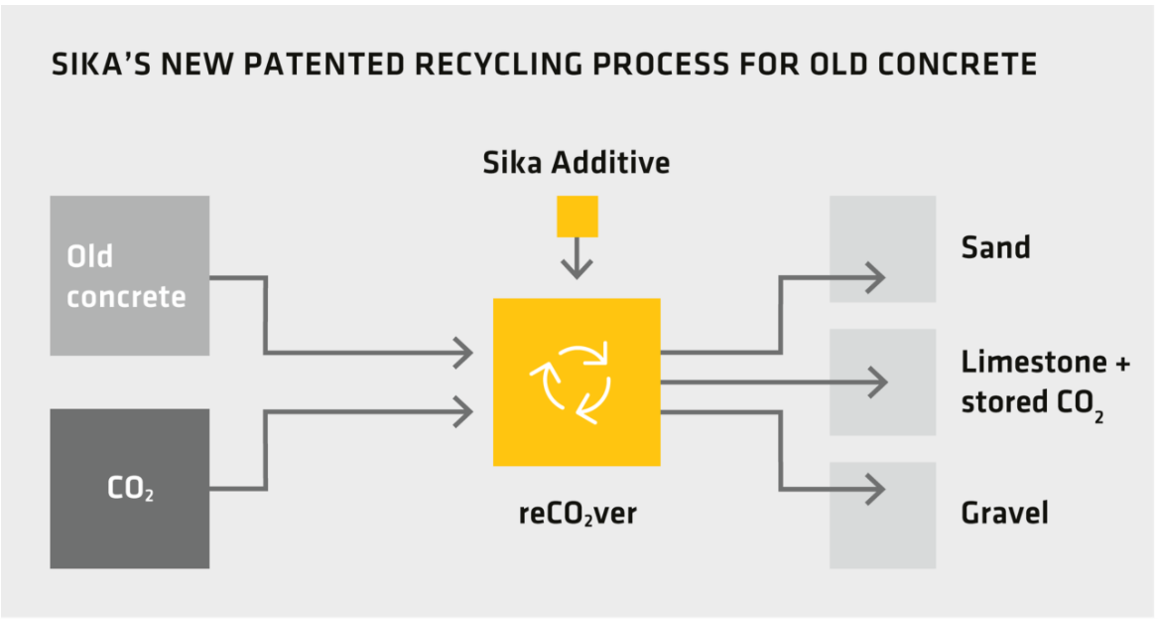 Sika's New Patented Recycling Process for Old Concrete